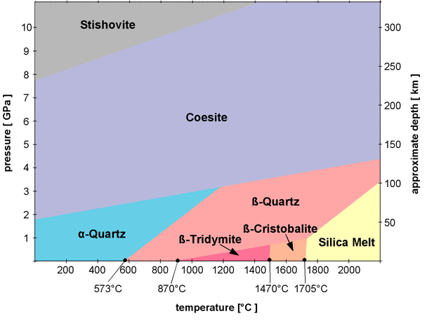 silicon oxide phase diagram  silicon  free engine image